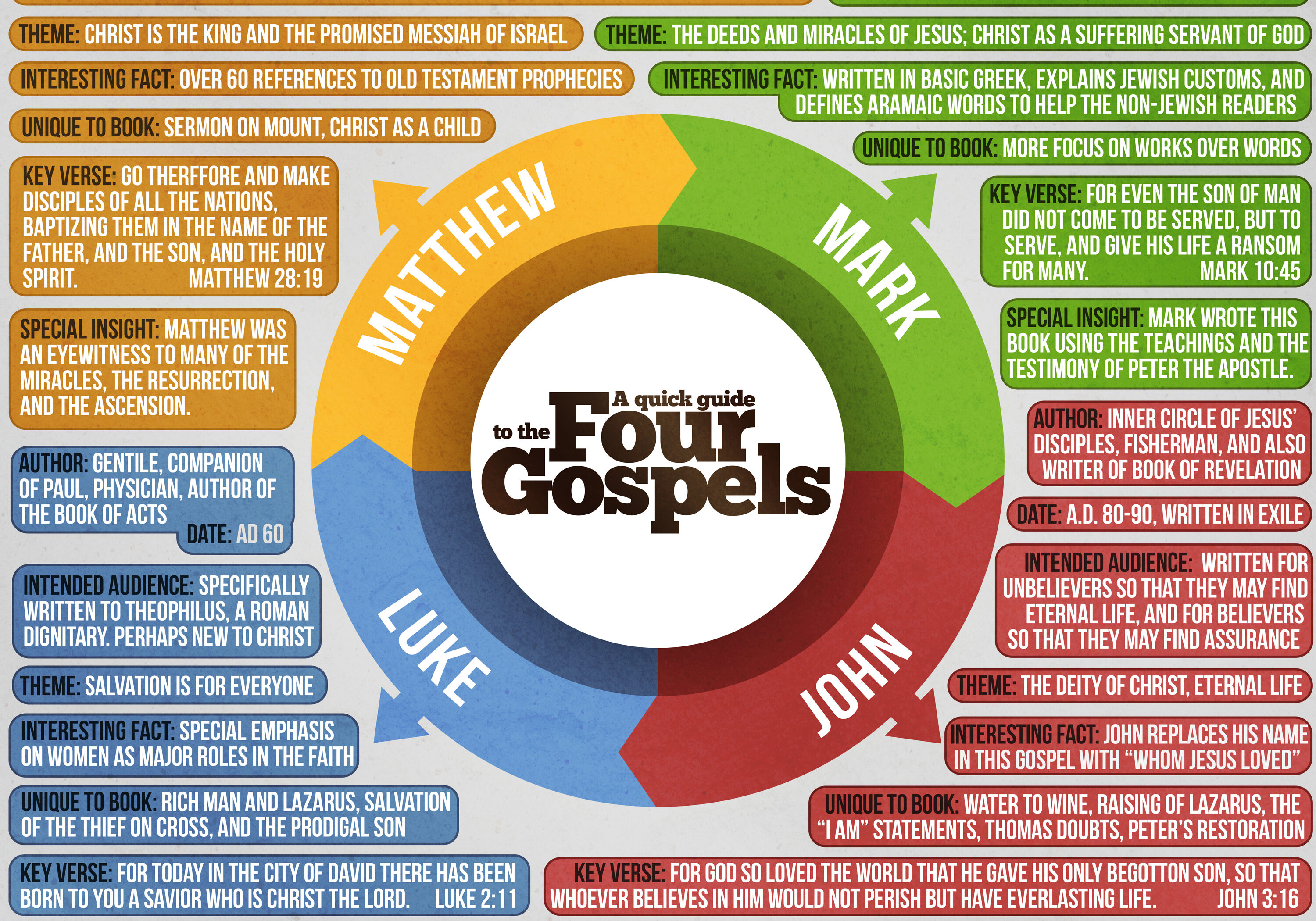 A quick reference guide to the four gospels